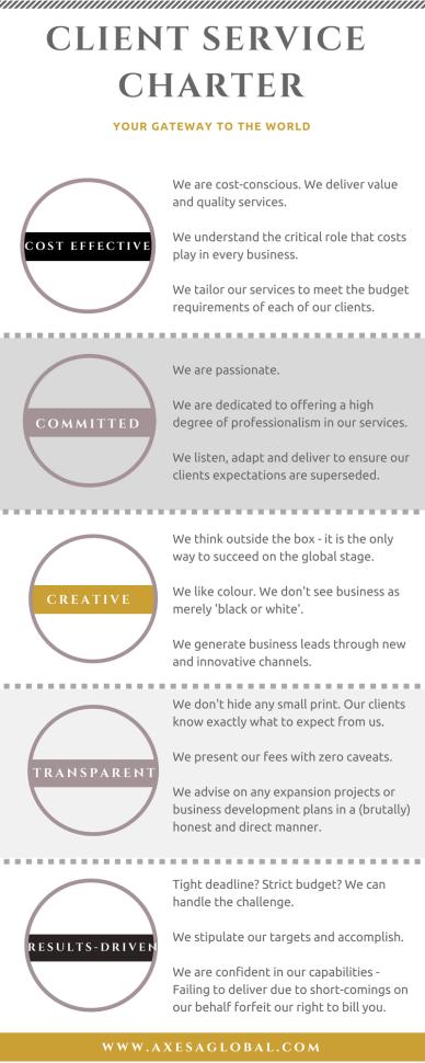 Axesa Global-Client Service Charter
